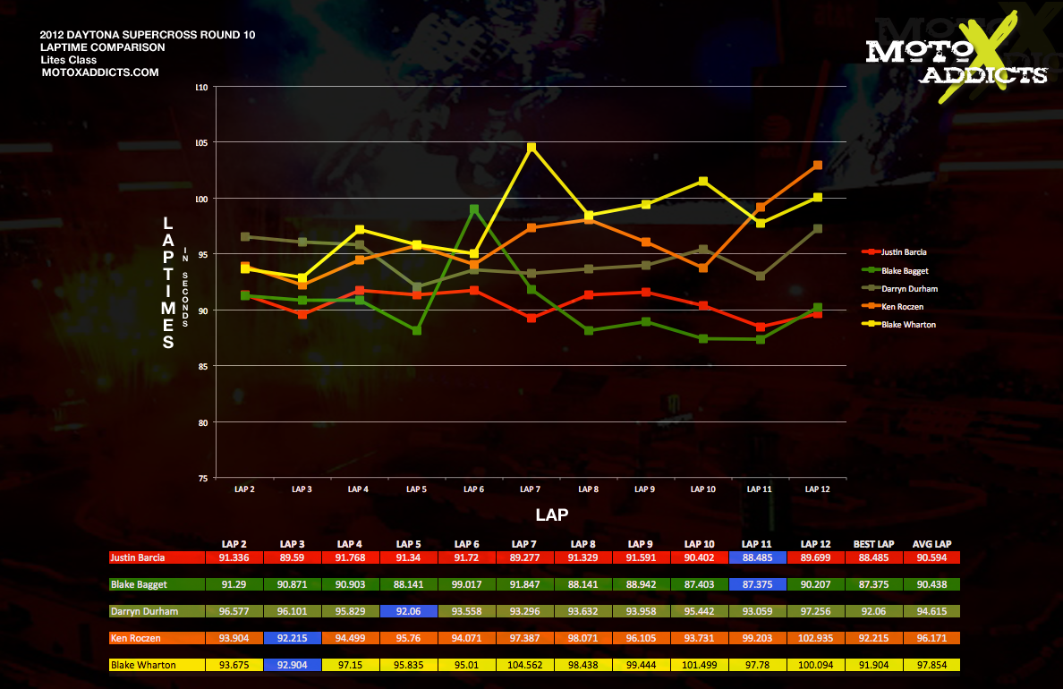 Lap Time Comparison Charts: 2012 Daytona Supercross