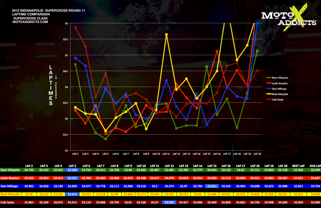 Lap Time Comparison Charts: 2012 Indianapolis Supercross