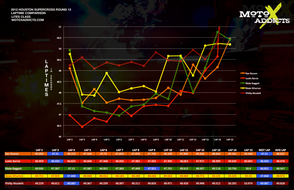 Lap Time Comparison Charts: 2012 Houston Supercross