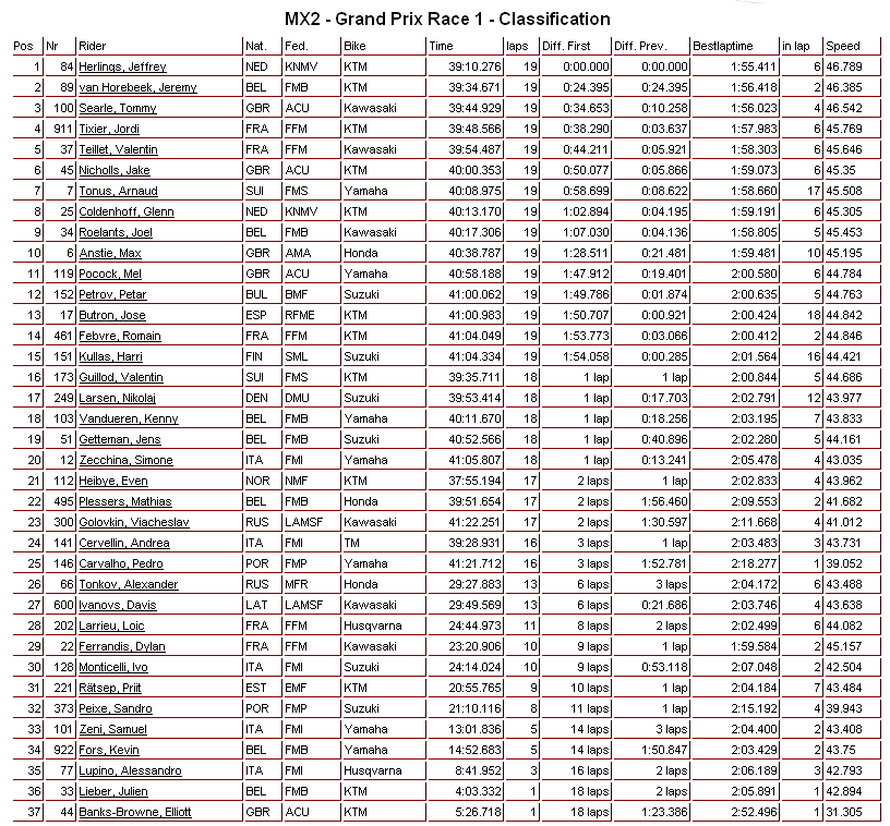 MXGP-portugal-agueda-mx2-ressults-2012-motocross