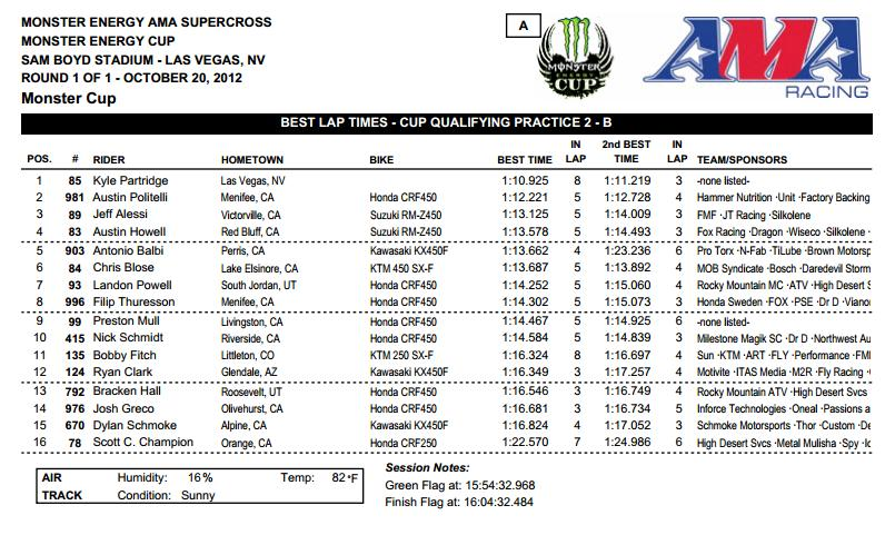 monster-energy-cup-2012-qualifying-times
