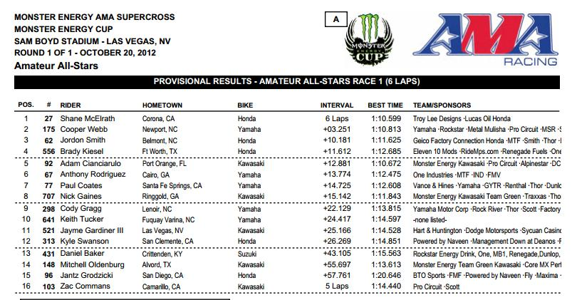 monster-energy-cup-2012-results
