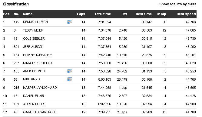 SX1 Zuidbroek Supercross Results - Sunday