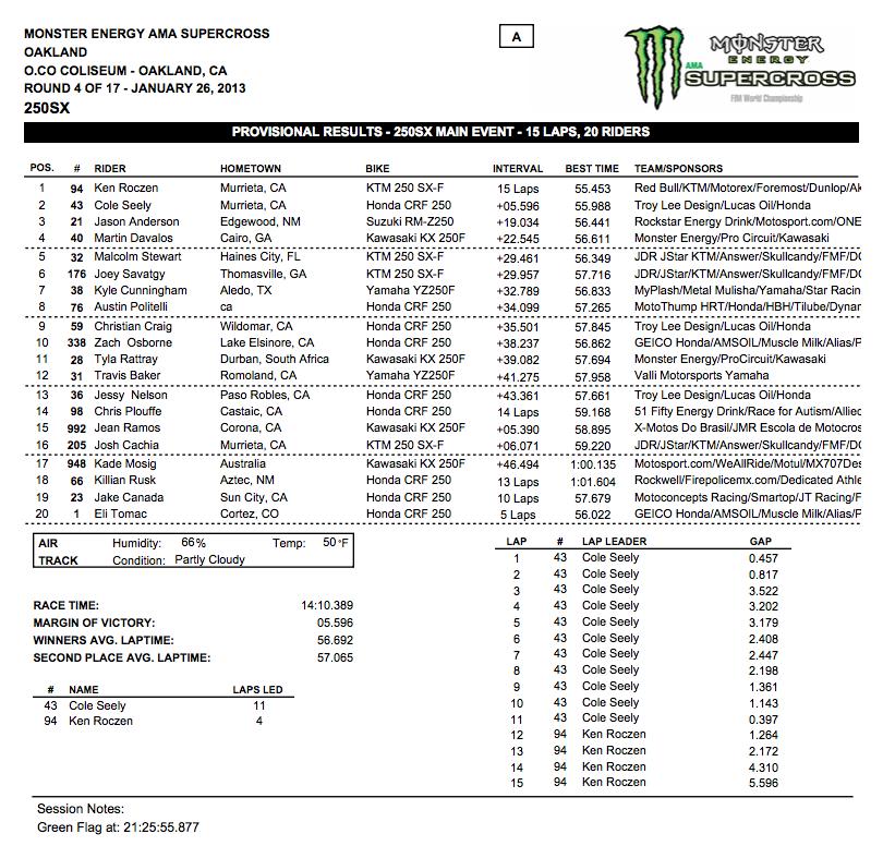 250 Class Main Event Results Oakland Supercross 2013