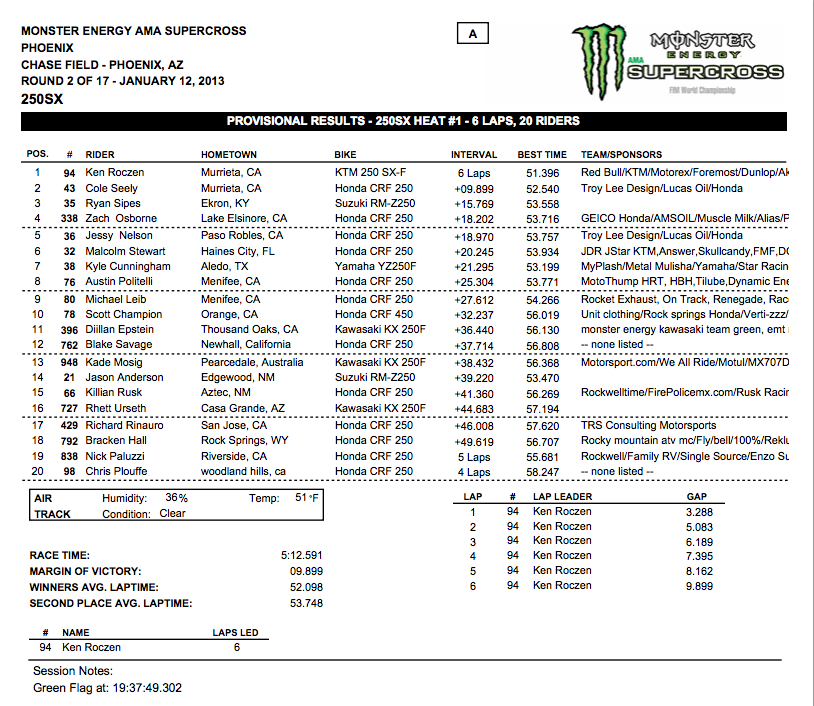 250 SX Heat 1 Results – Phoenix Supercross – Click to enlarge