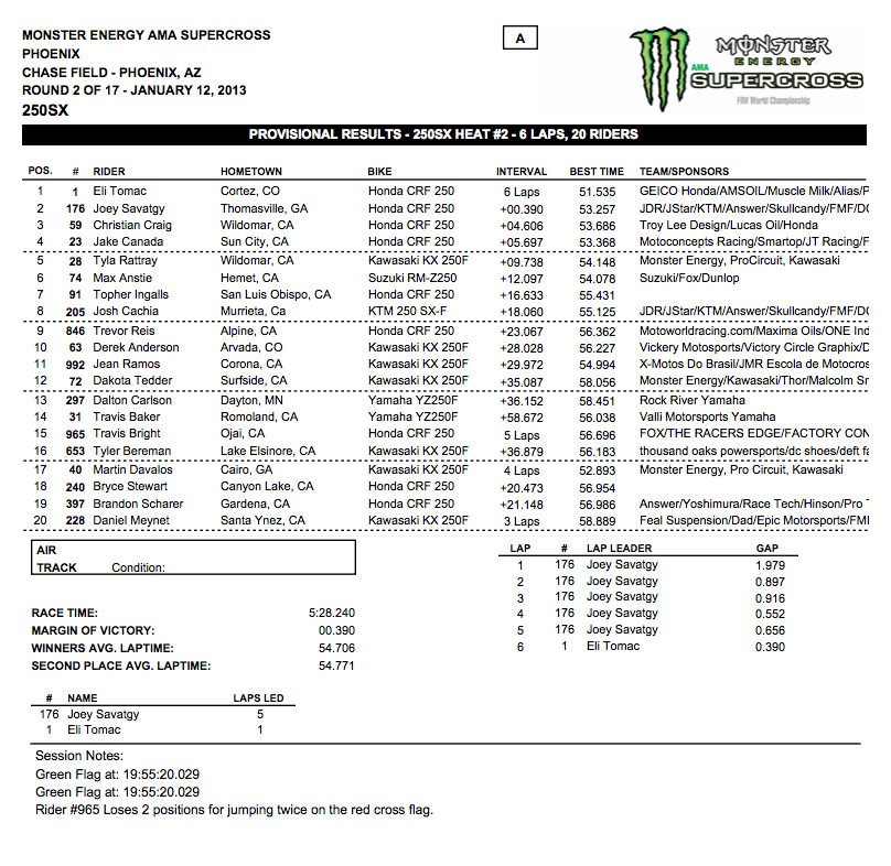 250 SX Heat 2 Results – Phoenix Supercross – Click to enlarge