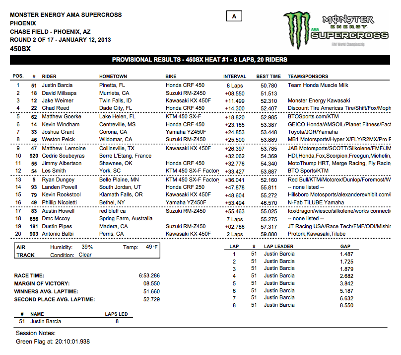 450 SX Heat 1 Results – Phoenix Supercross – Click to enlarge