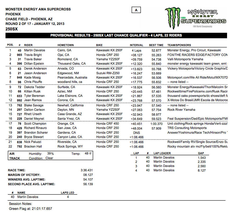 250 SX LCQ Results – Phoenix Supercross – Click to enlarge