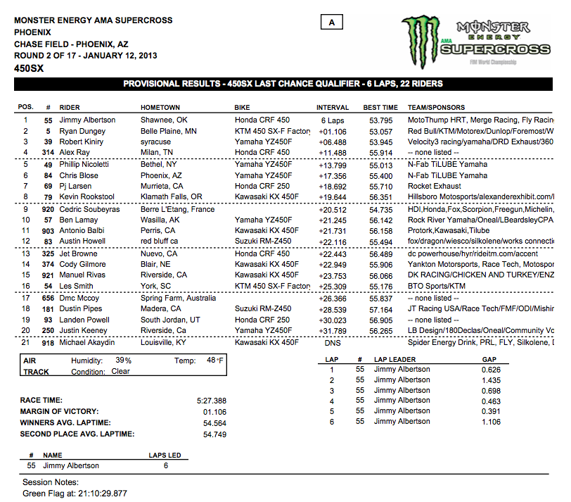 450 SX LCQ Results – Phoenix Supercross – Click to enlarge