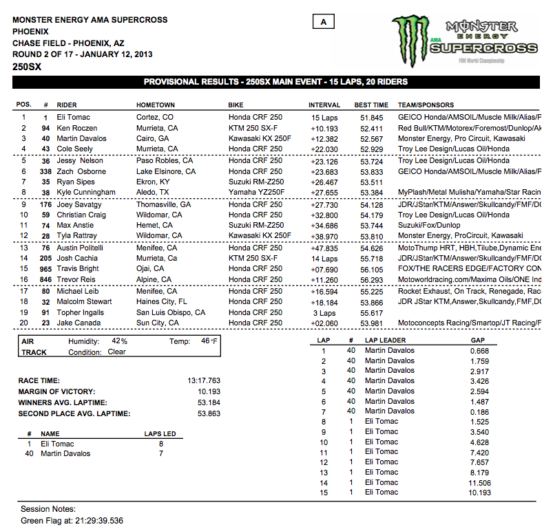 250 SX Main Event Results – Phoenix Supercross – Click to enlarge