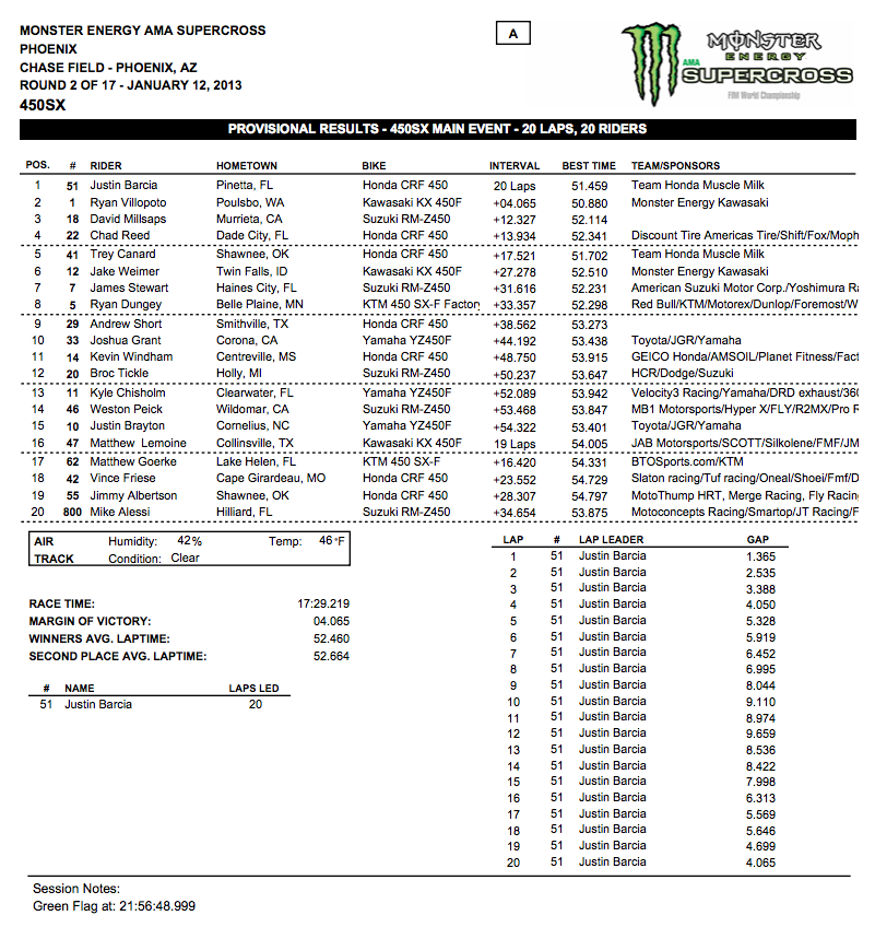 450 SX Main Event Results – Phoenix Supercross – Click to enlarge