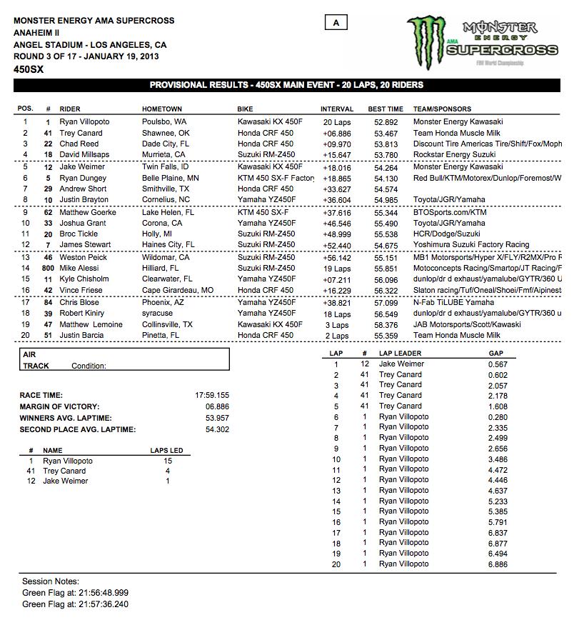 450 SX - Main Event Results - Anaheim 2