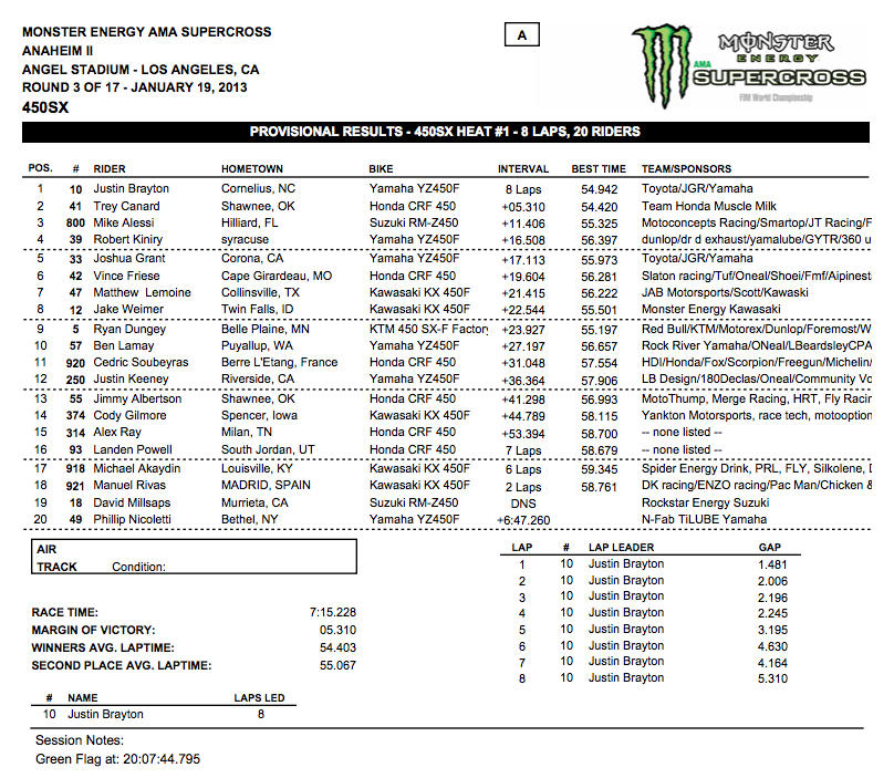 450 SX - Heat 1 - Anahiem 2 - Click here to enlarge