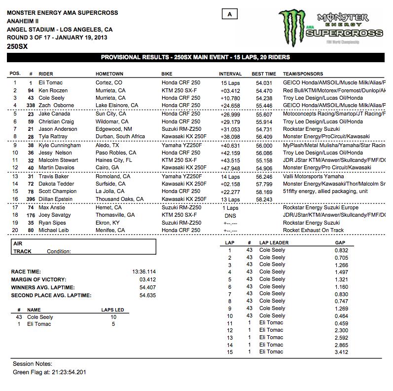250 SX - Main Event Results - Anaheim 2