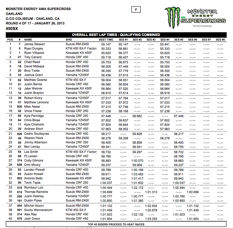 450SX Top 40 - Oakland SX Qualifying Practice