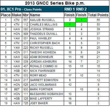 XC1 Pro Class - 2013 GNCC Points Standings