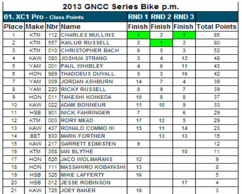 XC1 Pro Class - 2013 GNCC Points Standings - After Rd 3