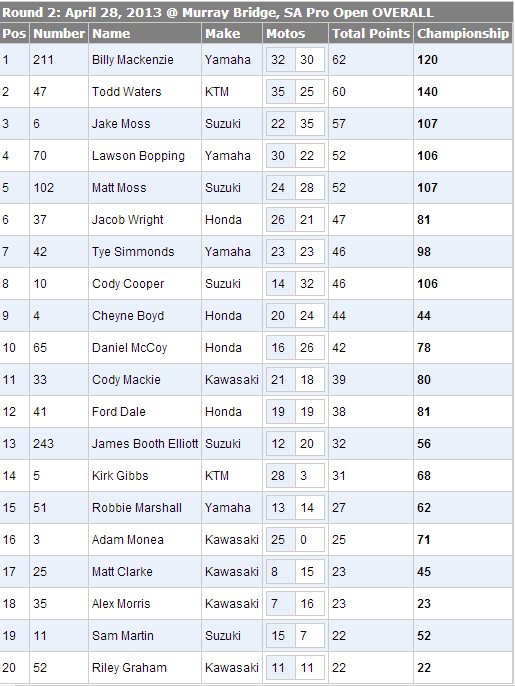 2013 Monster Energy Motocross Nationals - MX1 Overall Results & Points - Round 2