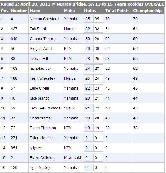 2013 Monster Energy Motocross Nationals - 13-15 Rookies Results - Round 1