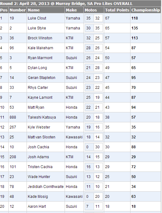2013 Monster Energy Motocross Nationals - MX2 Overall Results & Points - Round 2