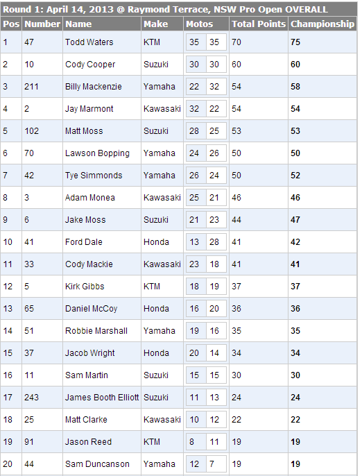 2013 Monster Energy Motocross Nationals - MX1 Overall Results - Round 1