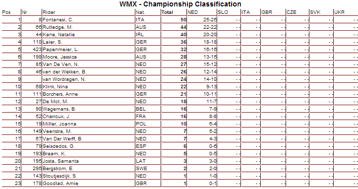 WMX 2013 FIM Motocross World Championship Points - Click to Enlarge