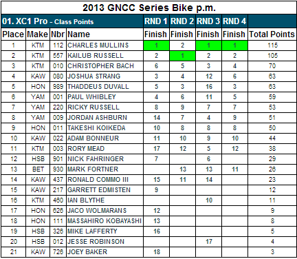 XC1 Pro Class - 2013 GNCC Points Standings - After Rd 4