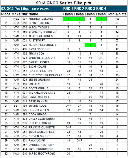XC2 Pro Class - 2013 GNCC Points Standings - After Rd 4
