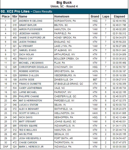 XC2 Pro Class Results - 2013 Big Buck GNCC