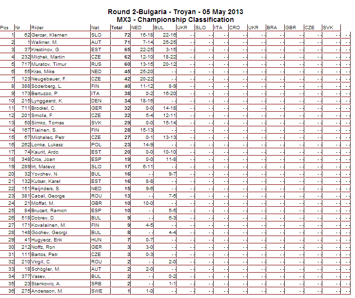 2013 MX3 FIM Motocross World Championship Points - After 2 Rounds - Click to Enlarge