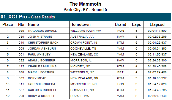 XC1 Pro Class Results - 2013 Mammoth Park 100 GNCC