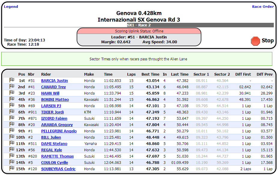 SX1 Race 2 Results - 2013 Superbowl of Supercross - Genova SX - Click to Enlarge