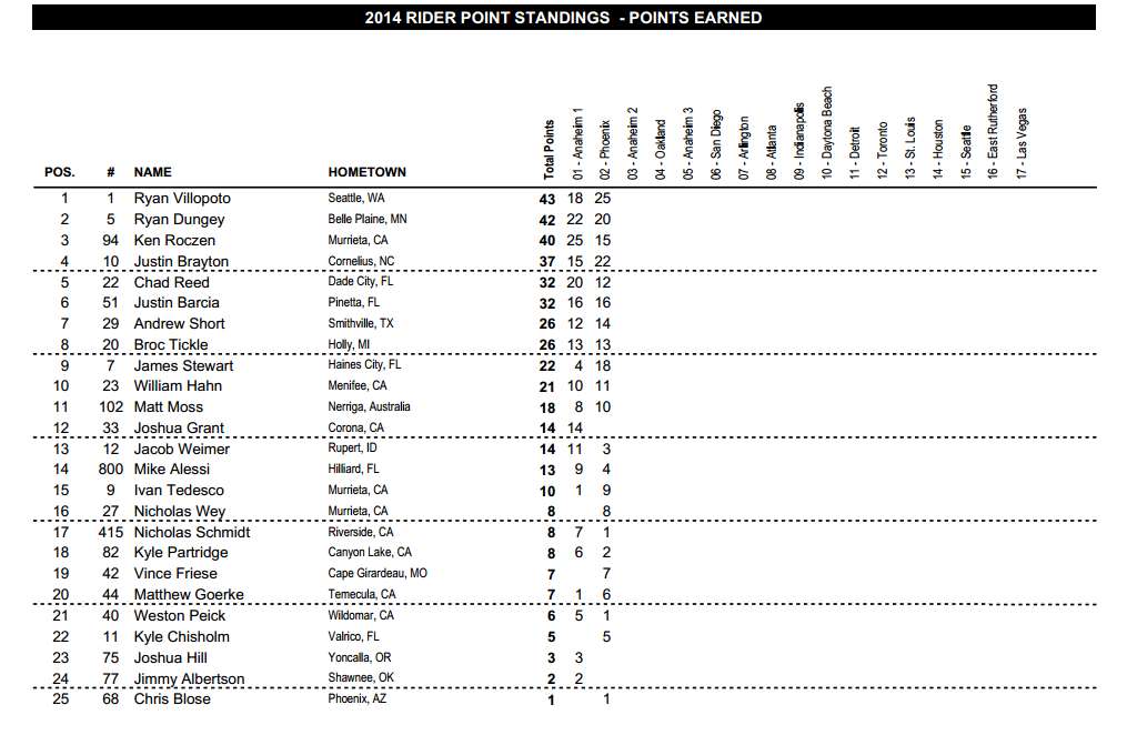 2014 450SX Championship Points Standings - After 2 Round - Click to Enlarge