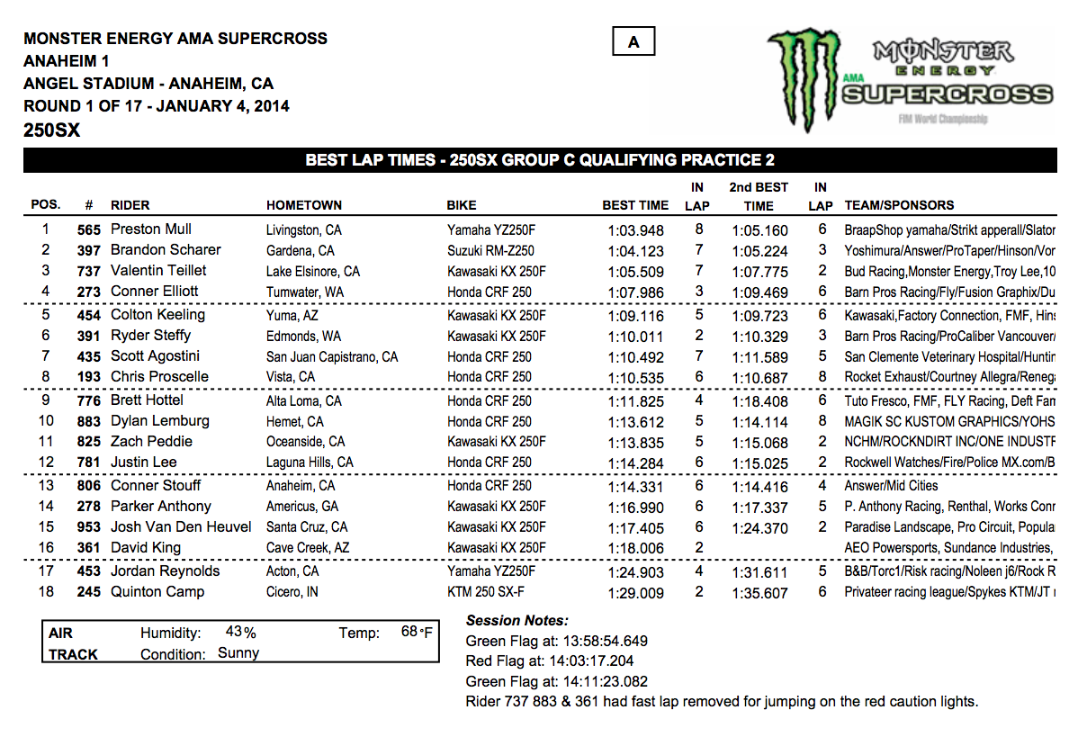 2014 Anaheim 1 SX 250SX Group C Qualifying - Session 1 - Click to Enlarge
