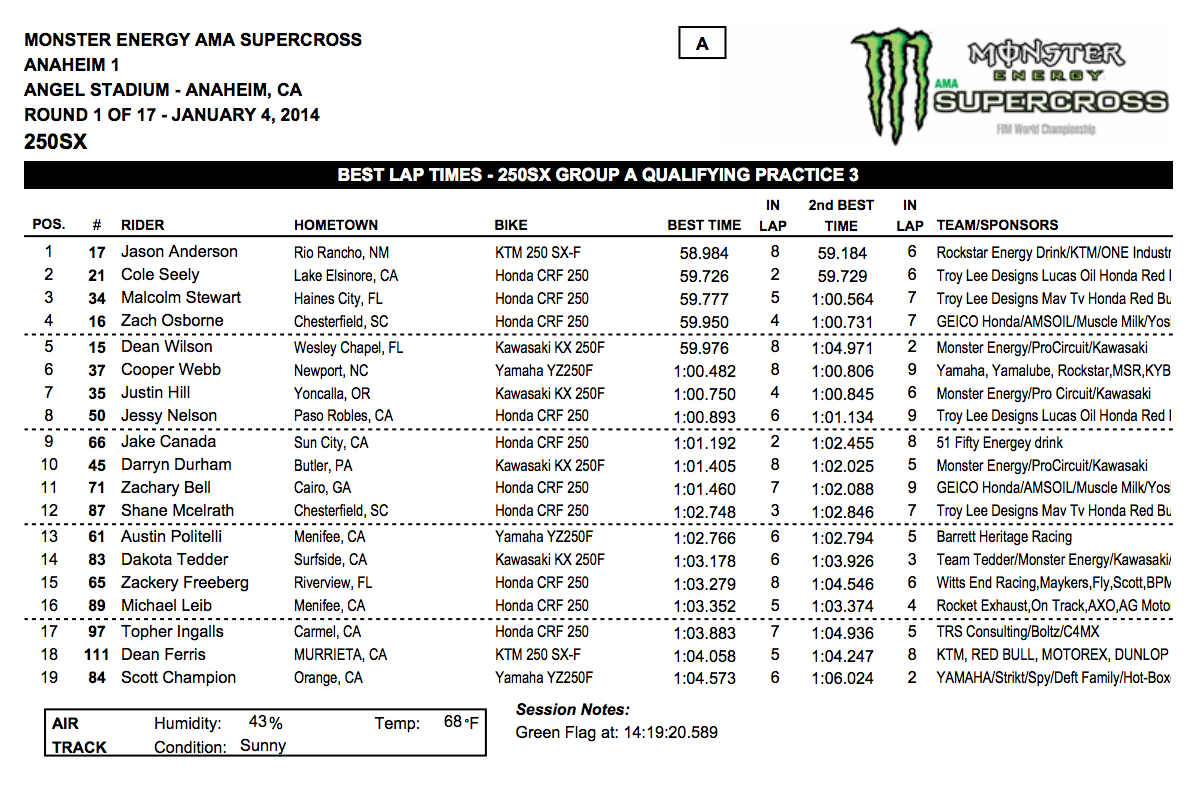 2014 Anaheim 1 SX 250SX Group A Qualifying - Session 1 - Click to Enlarge