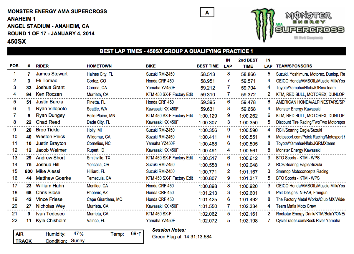2014 Anaheim 1 SX 450SX Group A Qualifying - Session 1 - Click to Enlarge