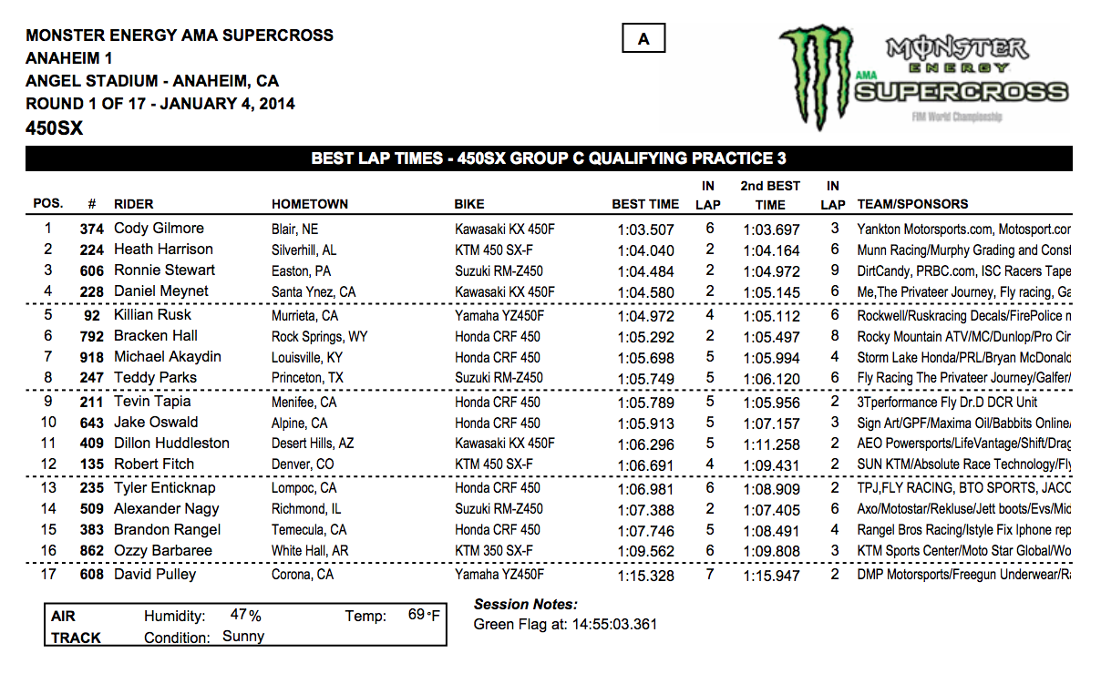 2014 Anaheim 1 SX 450SX Group C Qualifying - Session 1 - Click to Enlarge