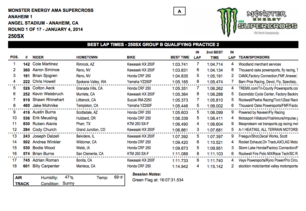2014 Anaheim 1 SX 250SX Group B Qualifying - Session 2 - Click to Enlarge