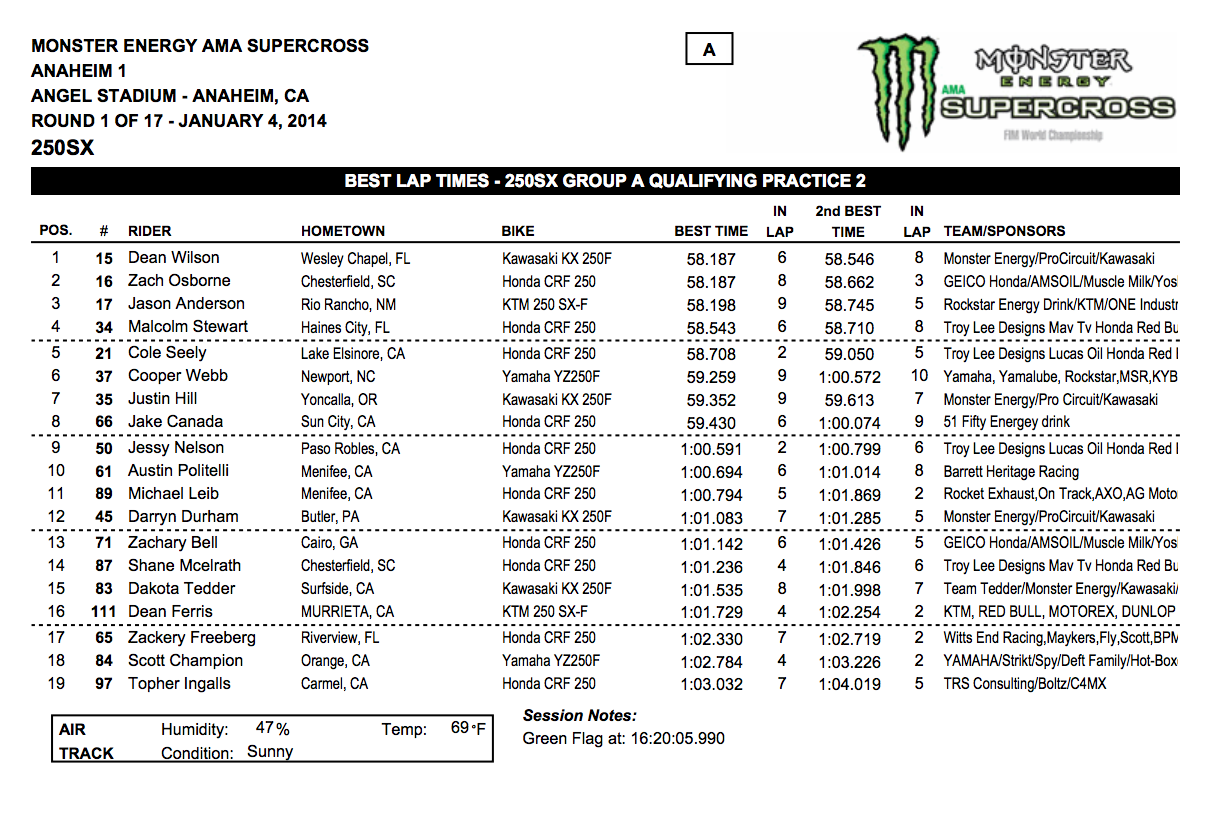 2014 Anaheim 1 SX 250SX Group A Qualifying - Session 2 - Click to Enlarge