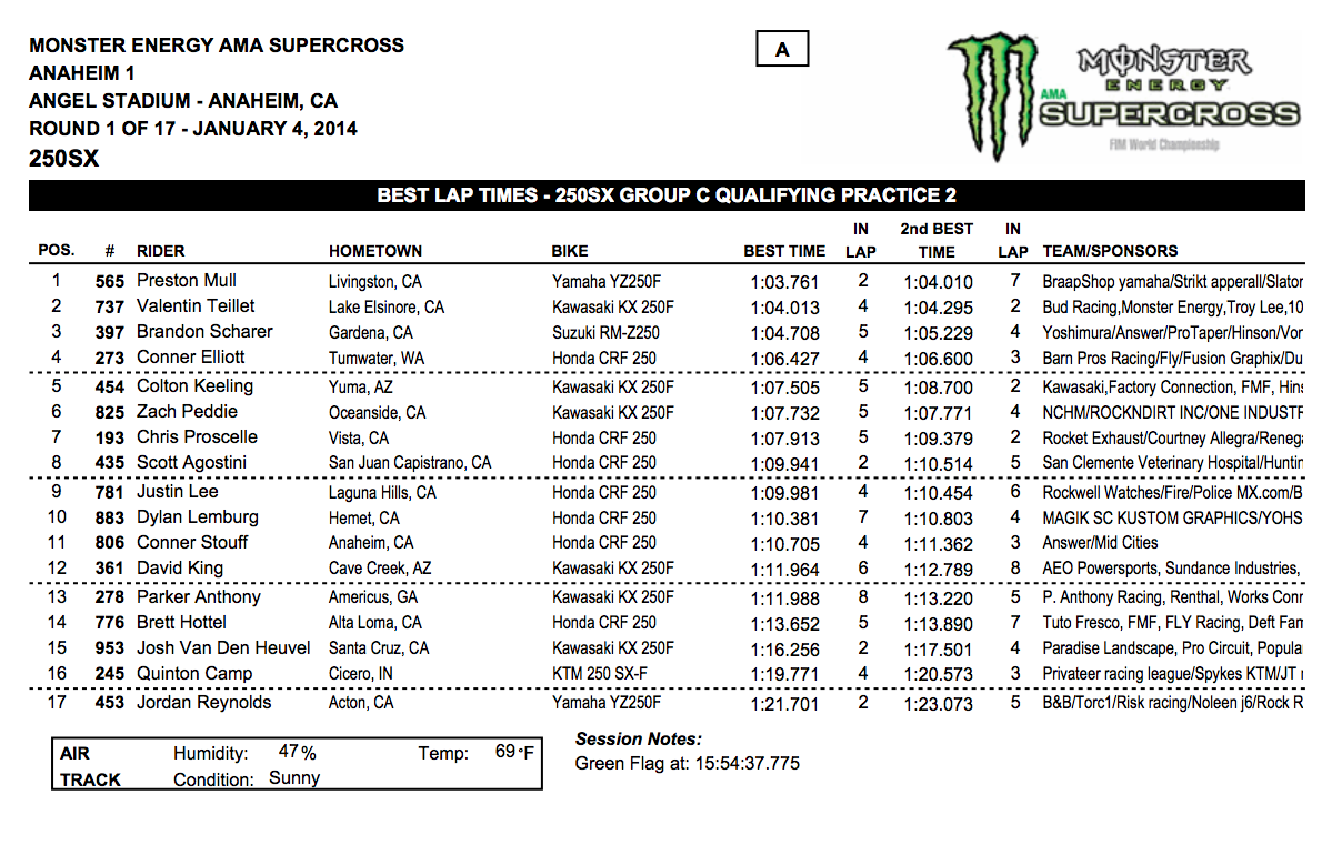 2014 Anaheim 1 SX 250SX Group C Qualifying - Session 2 - Click to Enlarge