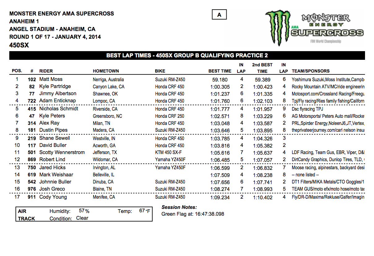 2014 Anaheim 1 SX 450SX Group B Qualifying - Session 2 - Click to Enlarge