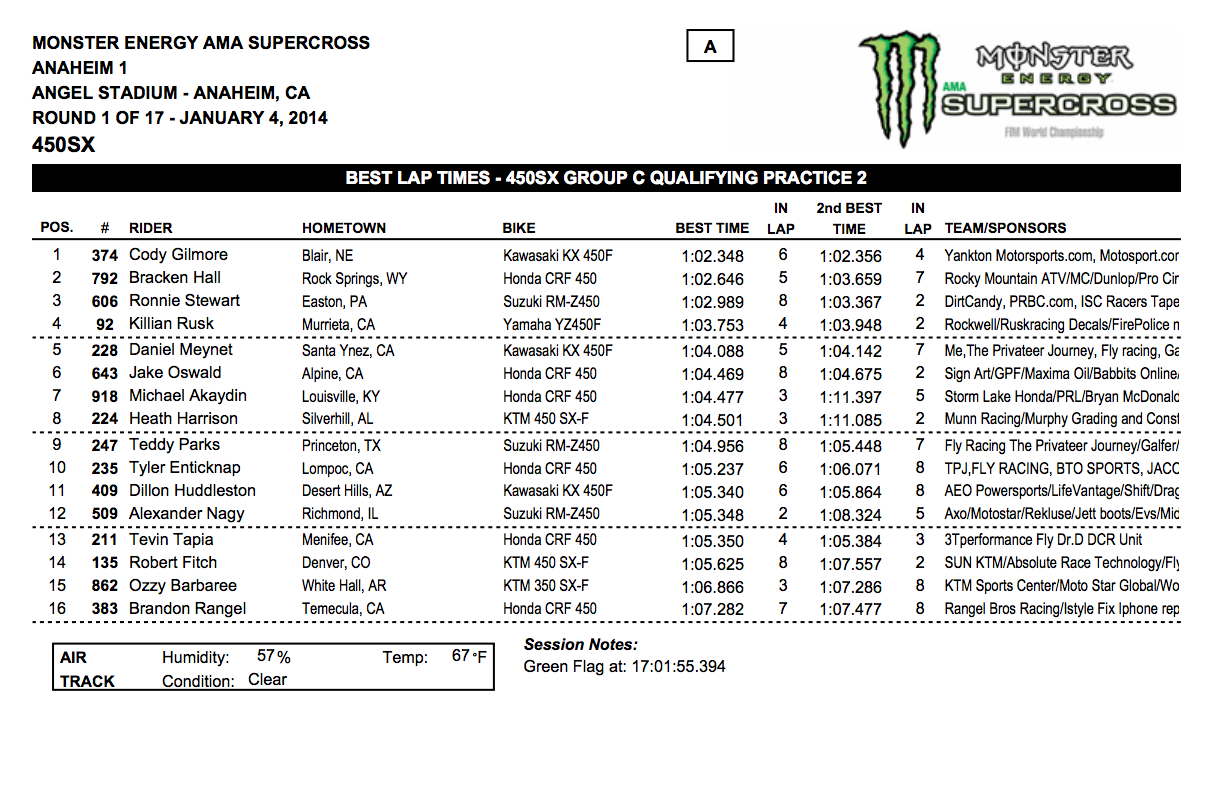 2014 Anaheim 1 SX 450SX Group C Qualifying - Session 2 - Click to Enlarge