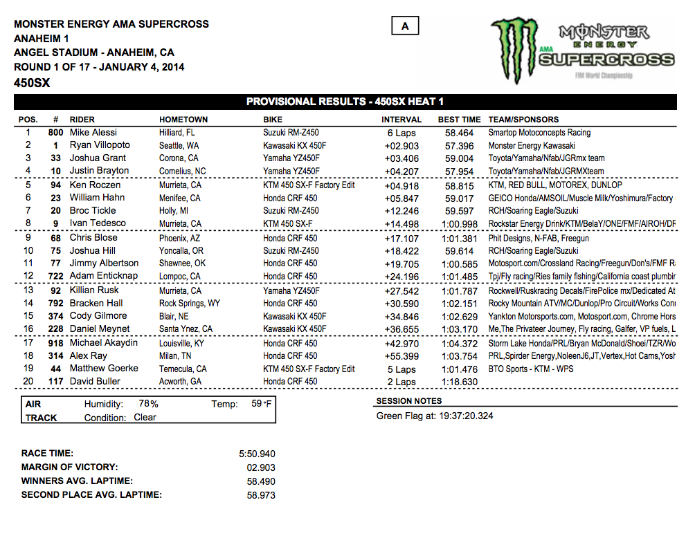 2014 Anaheim 1 SX - 450SX Heat 1 Results - Click to Enlarge
