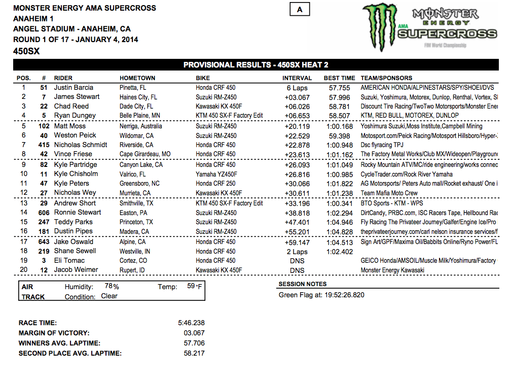2014 Anaheim 1 SX - 450SX Heat 2 Results - Click to Enlarge