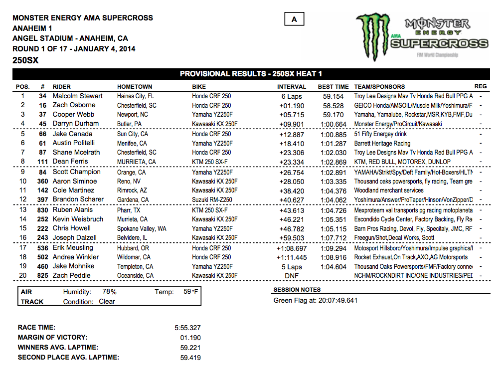 2014 Anaheim 1 SX - 250SX Heat 1 Results - Click to Enlarge