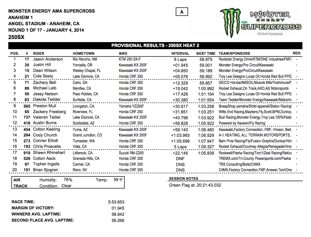 2014 Anaheim 1 SX - 250SX Heat 2 Results - Click to Enlarge