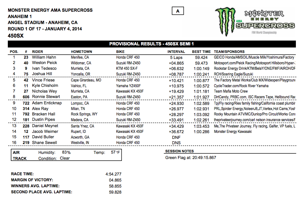2014 Anaheim 1 SX - 450SX Semi 1 Results - Click to Enlarge