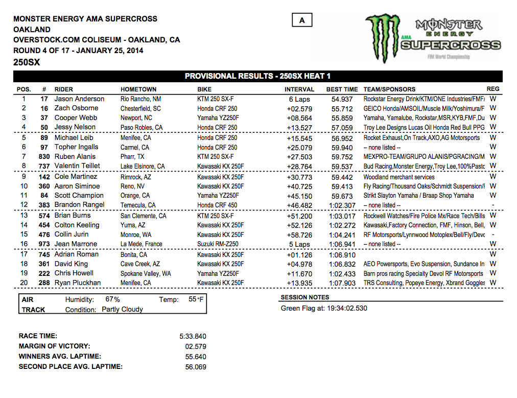 2014 Oakland SX - 250SX Heat 1 Results - Click to Enlarge
