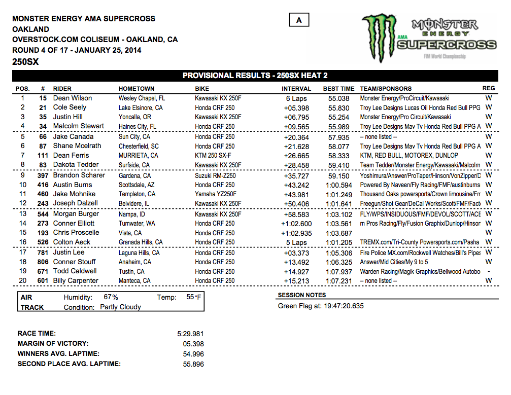2014 Oakland SX - 250SX Heat 2 Results - Click to Enlarge