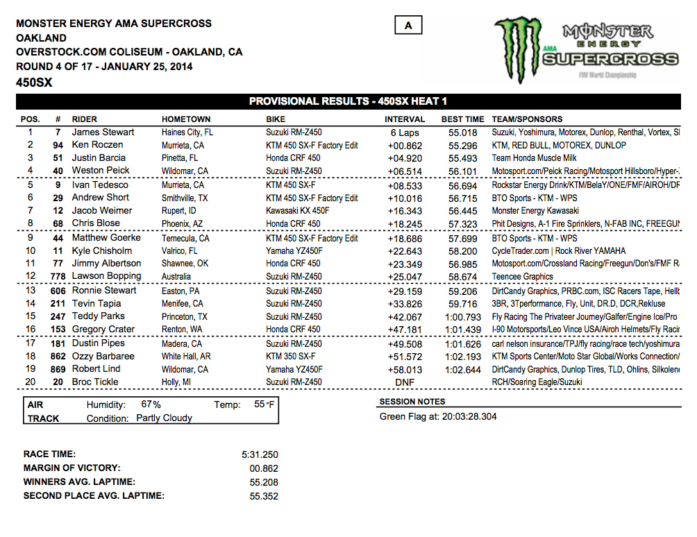 2014 Oakland SX - 450SX Heat 1 Results - Click to Enlarge